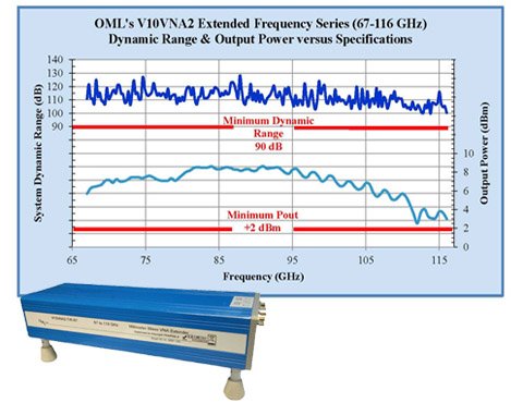 Extended Frequency Bands OML offers models for extended bands in a variety of their products. This allows our customers to expand their reach of the millimeter wave arena. With extended bands offered in VNAs, such as WR-10 (extended band of 67-116 GHz) and WR-12 (extended band of 56-94 GHz), we strive to provide you with a one box solution that provides the capability to measure and discover your next solution. Contact OML today for more information on how we can expand your solutions.