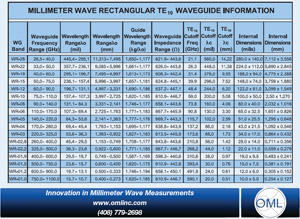 Rectangular-Waveguide-Information